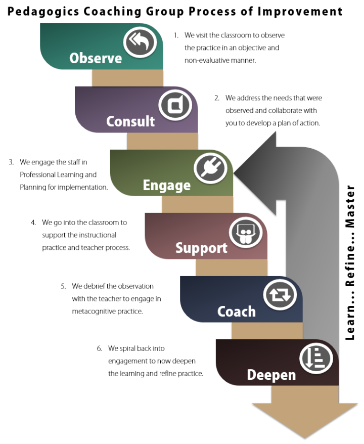 process-of-improvement-steps